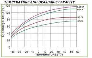 chart showing temperature and discharge capacity