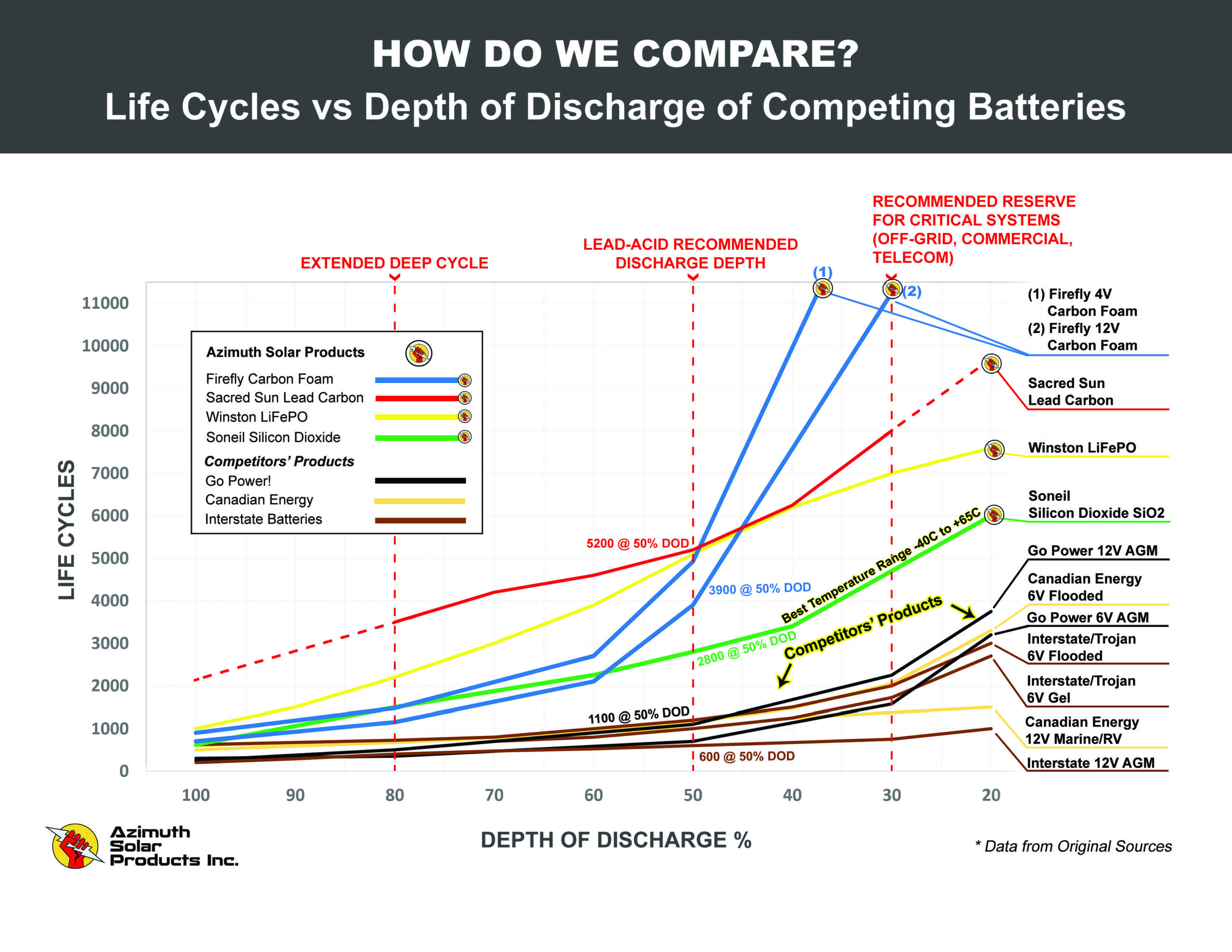 Life Cycles vs DoD of Competing Batteries